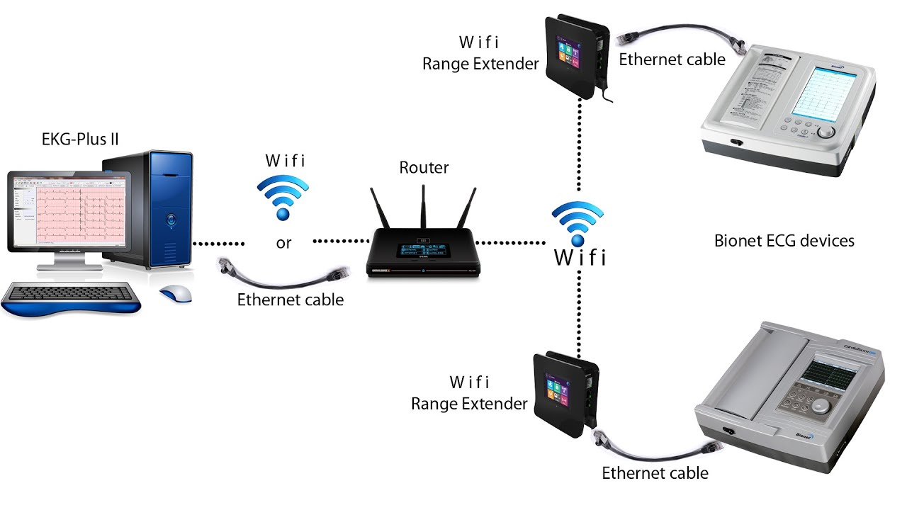 how to connect foscam wirelessly