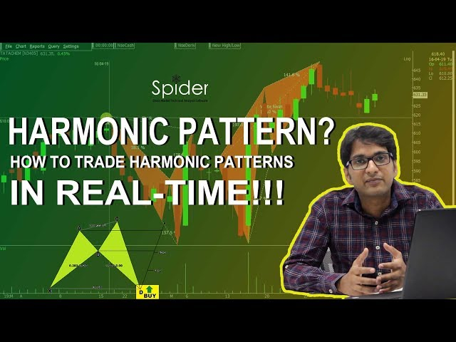 How to Trade using Harmonic Patterns? | Trading Strategy | Harmonic Pattern Tutorials