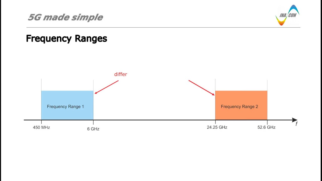 5G made simple - Frequency ranges