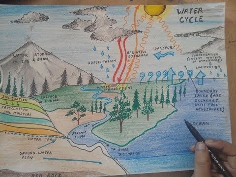 how to draw water cycle