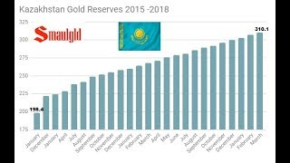 Kazakh Gold Reserves Draw Even With United Kingdom
