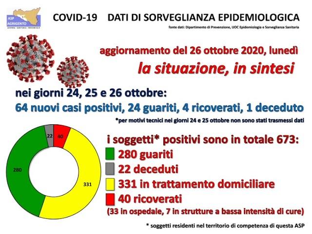 Coronavirus, il bollettino dell'Asp di Agrigento [STUDIO 98]