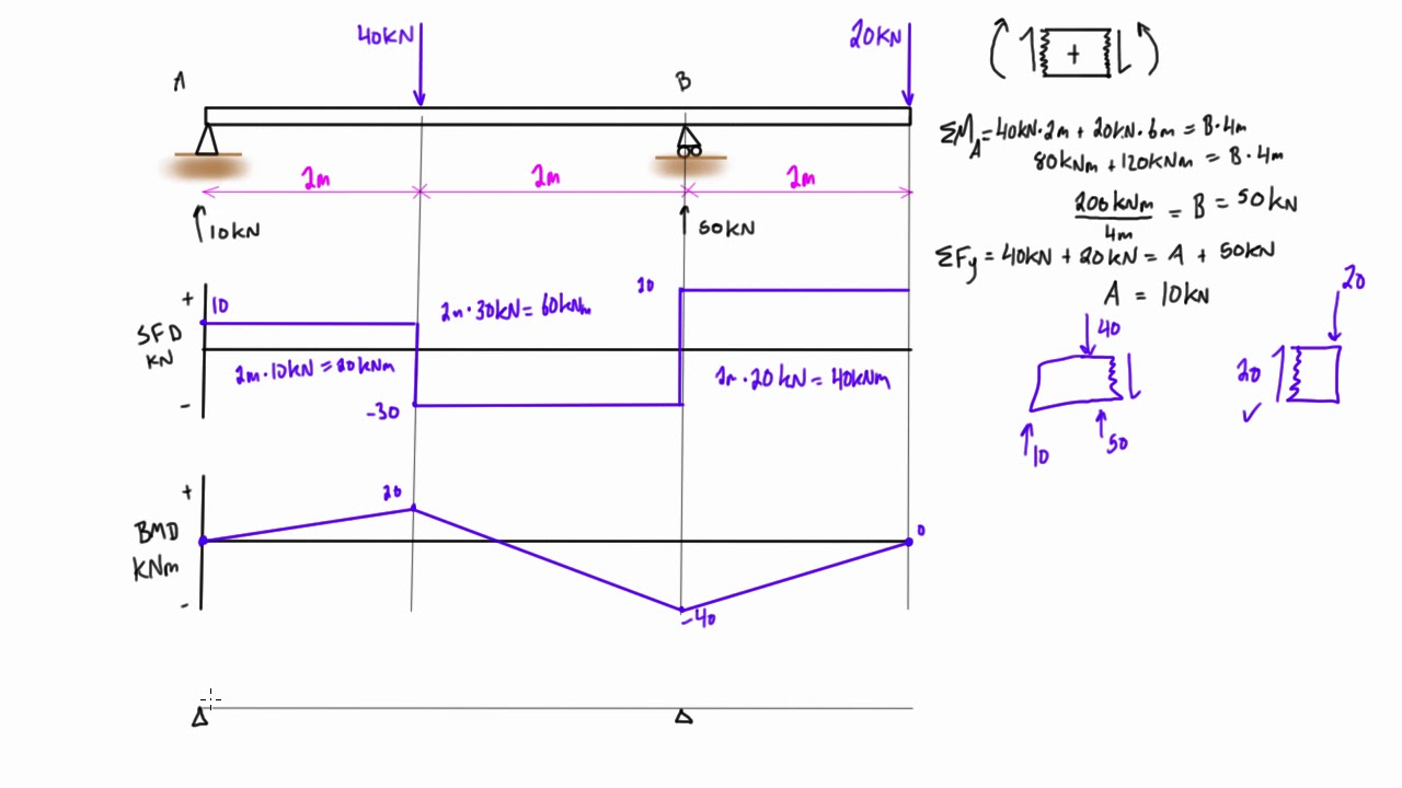 shear force and bending moment diagram practice problem 8 youtube rh youtube com Shear and Moment Diagram Tables Shear Force Diagram