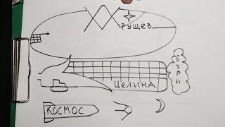видео Внешняя и внутренняя политика Горбачева кратко: таблица