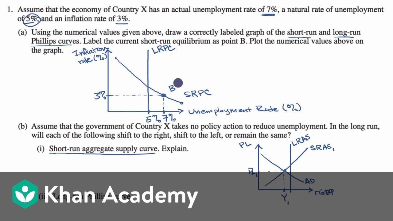 Example free response question from AP macroeconomics (video