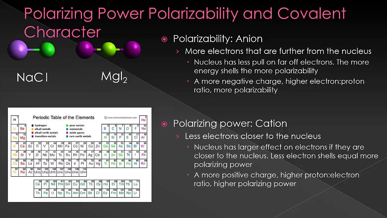 Molecules And Compounds Polarizing Power And