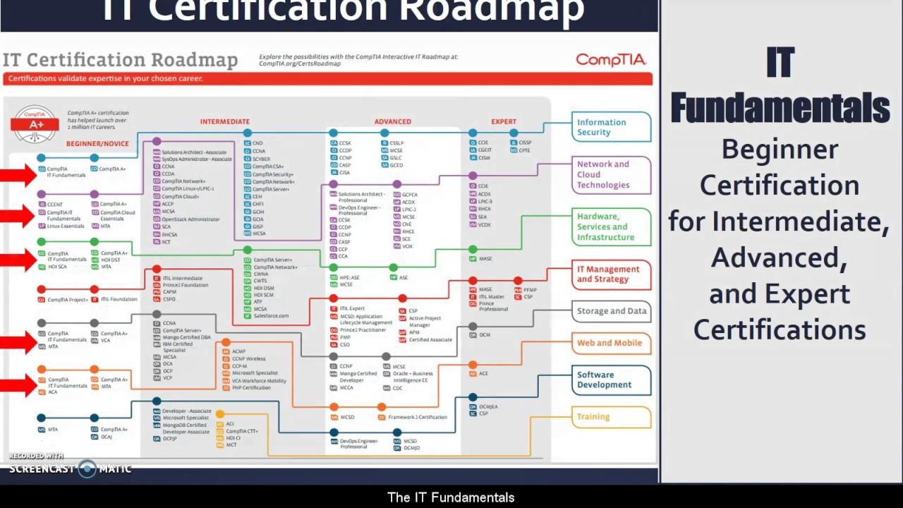 comptia certification fundamentals quantum pursue why computing