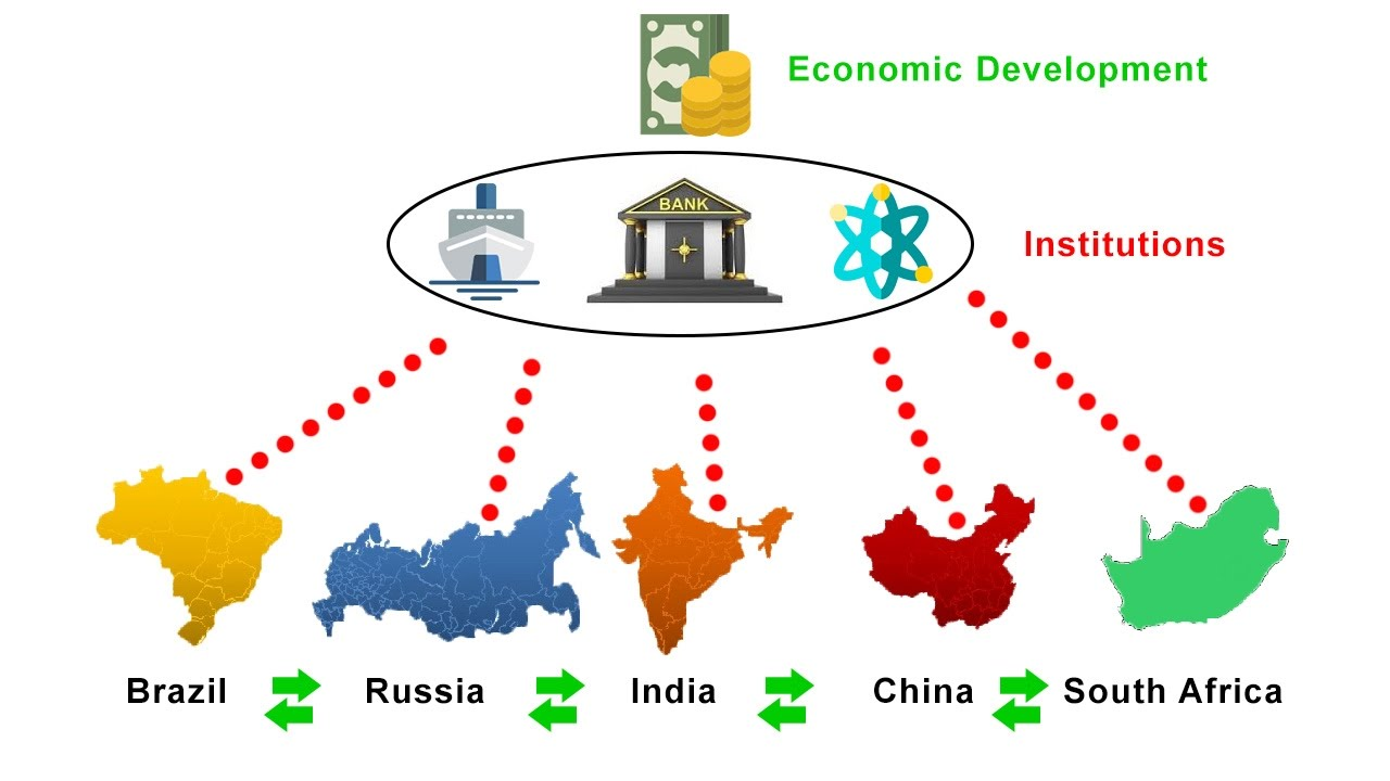 Image result for brics