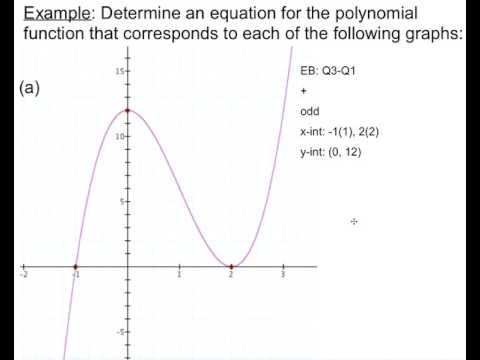 Find The Equation Of A Cubic Function Based On Its Graph Example