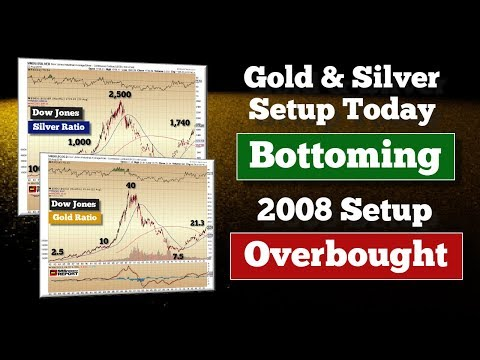 COMING BREAKOUT: Gold & Silver Setup Today vs. 2008