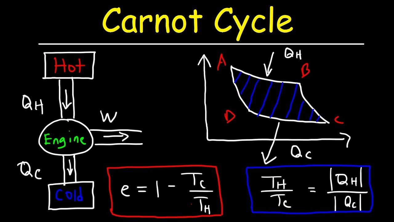 Carnot Cycle Heat Engines Maximum Efficiency Energy Flow Engine Diagram Diagrams Thermodynamics Physics