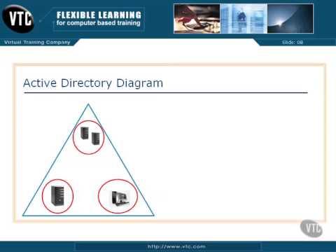 2 Active Directory Diagram Youtube