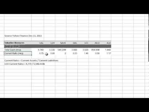 Airline Balance Sheets - Part 3 - Current Ratio