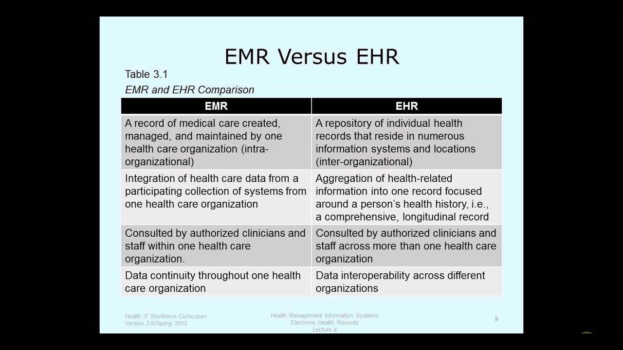 ehr vs emr Medical office emr & ehr software reviews, comparisons, alternatives and pricing the best medical office emr & ehr solutions for small business to enterprises.