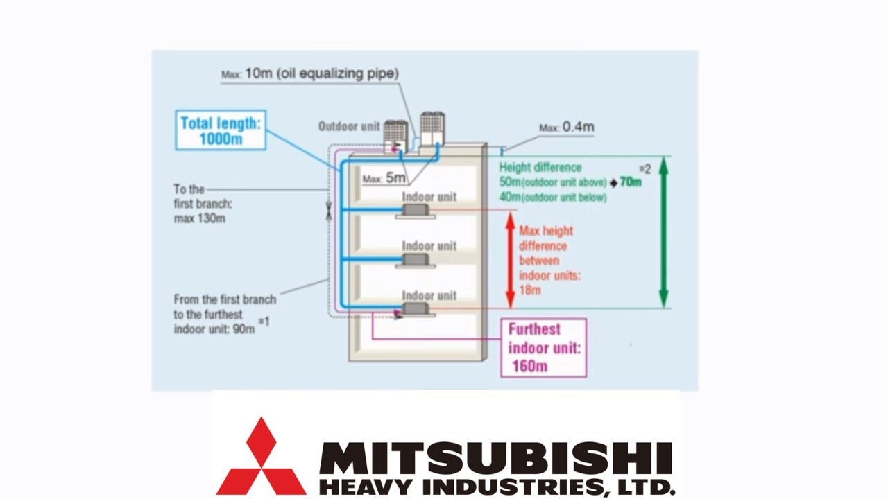 mitsubishi heay duty vrf hvac system how vrf work air [ 1280 x 720 Pixel ]