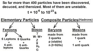Particle Physics (10 of 41) Subatomic Particle (Leptons, Quarks, Higgs, Gravitons) 1