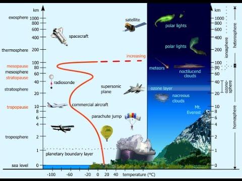 C2-Atmosphere UPSC IAS-Troposphere,stratosphere,ozone,ionosphere,etc