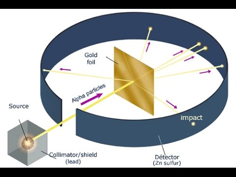 an introduction to the rutherfords gold foil experiment Physicist ernest rutherford established the nuclear theory of the atom with his  gold-foil experiment when he shot a beam of alpha particles at a sheet of gold  foil.