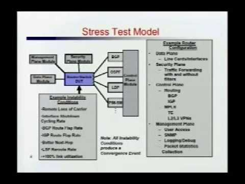 Stress Testing to Validate Router Readiness for Deployment