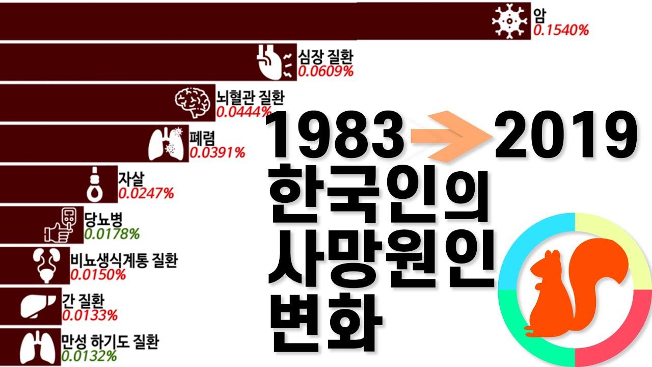 한국인 연도별 사망원인 순위 변화 1983년-2019년
