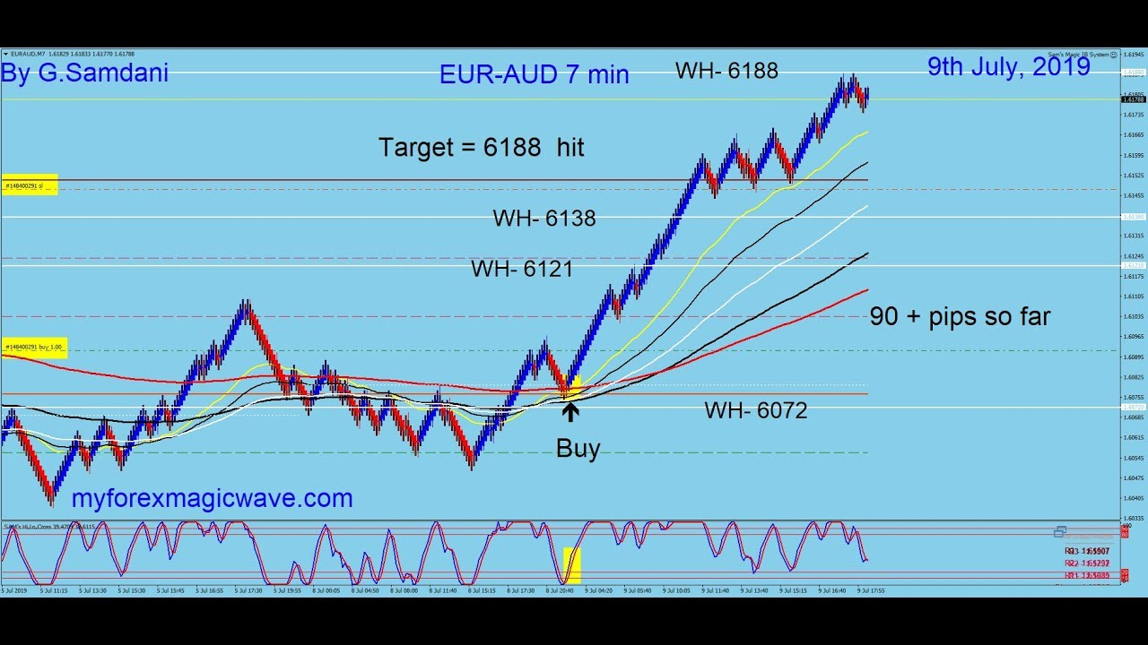 Forex Magic Wave - Auto Forex Direct Review