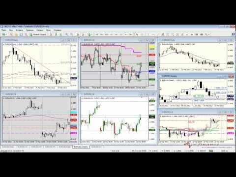 Технический анализ рынка Форекс на 25.03.13-29.03.13