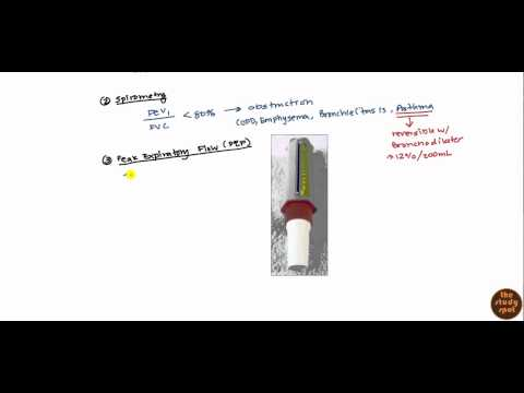 Asthma for USMLE Step 2