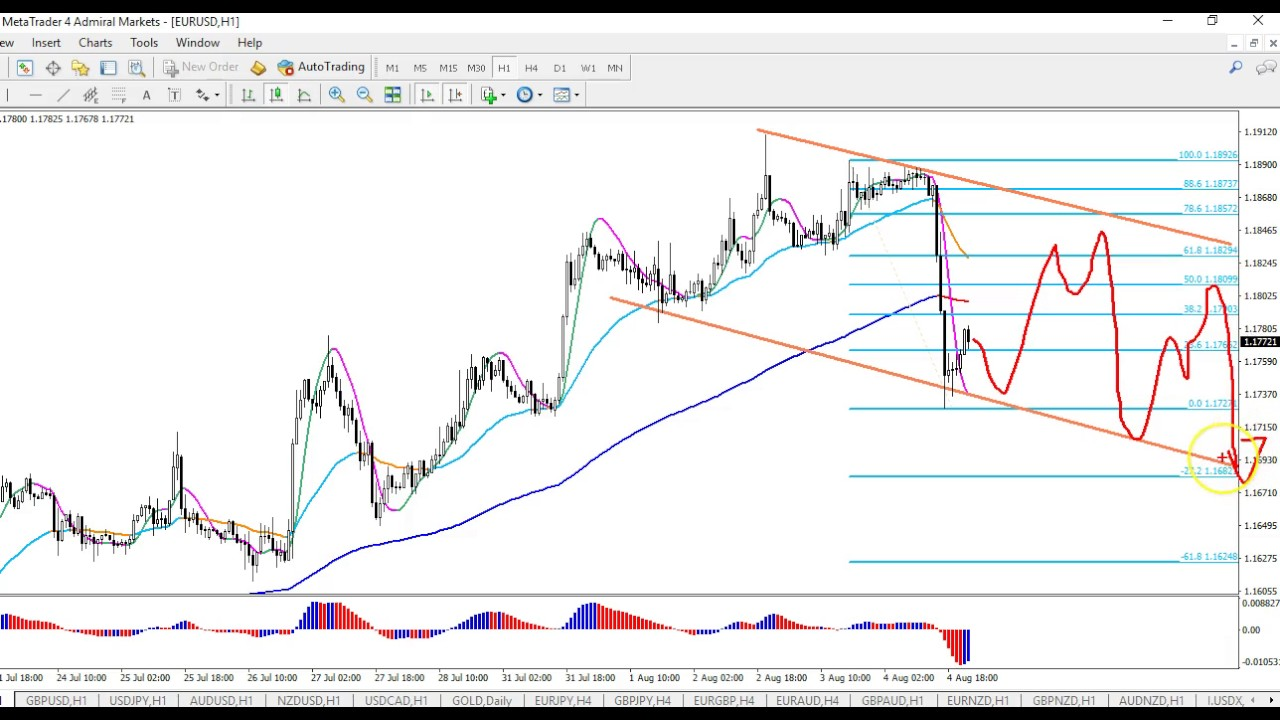 Forex Ysis After Nfp Reaction Eur Usd Gbp