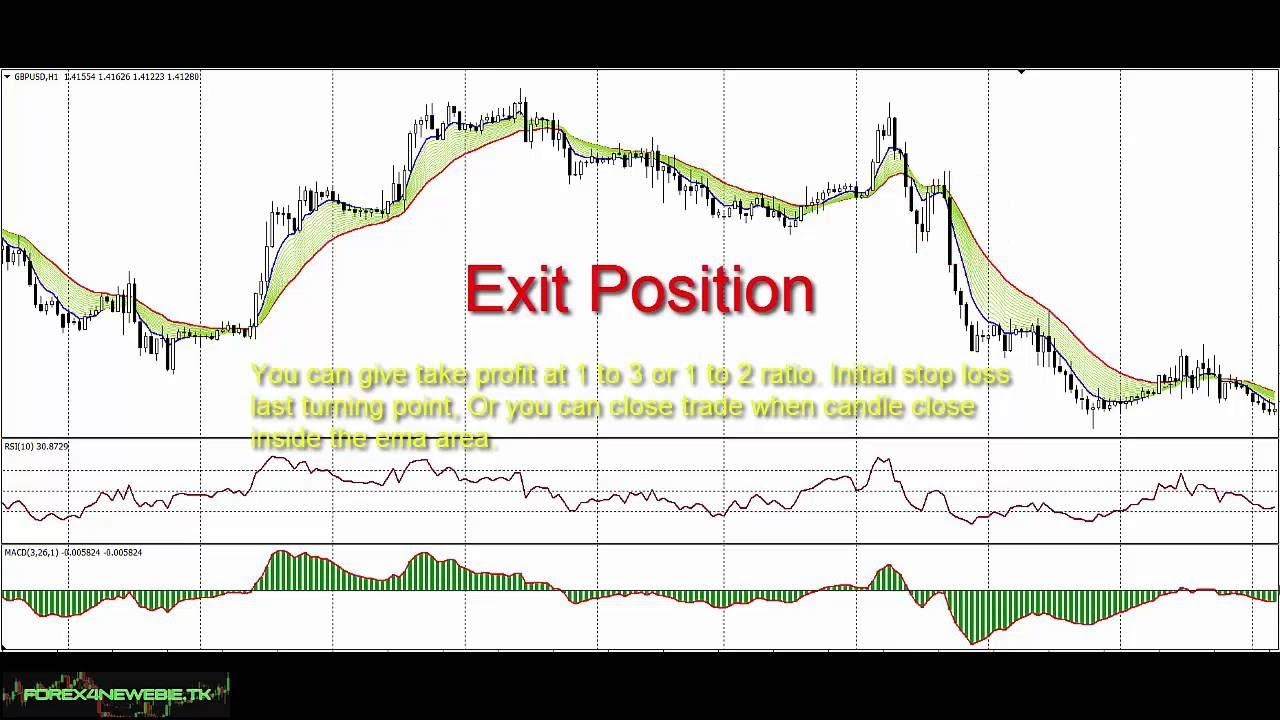Day trade forex strategy system, MACD RSI and EMA free MT4 template, forex  indicators