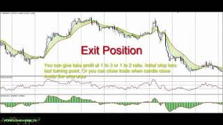 Day trade 30min time frame forex system