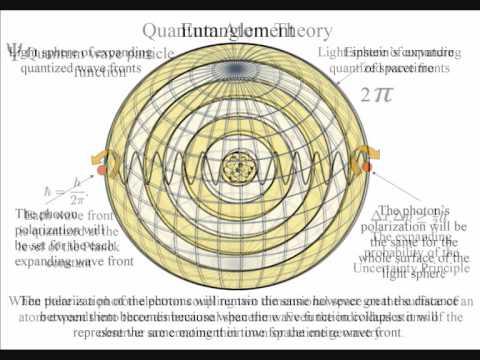 quantum entanglement theory