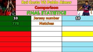 Rui Costa Vs Pablo Aimar. Career Comparison. Matches, Goals, Assists, Cards & More.