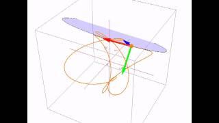 Triedro de Frenet sobre una curva.
