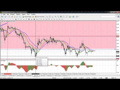 Краткосрочный волновой анализ валютных пар и золота от 25.02.2015