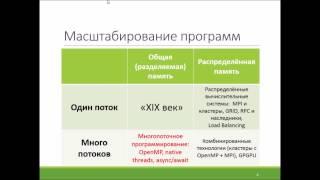 Лекция 1: Введение в параллельное программирование