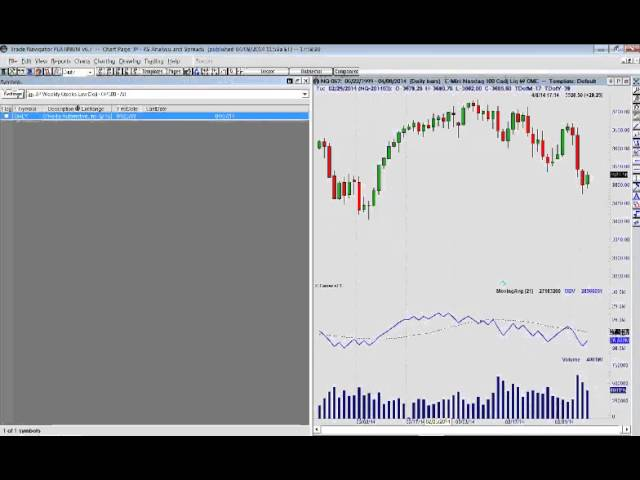 John Person indicators and Trade Navigator Software