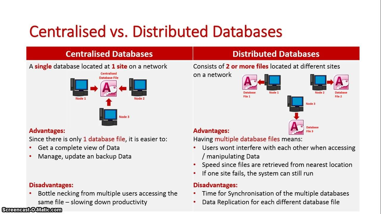 Centralised Vs Distributed Databases Youtube