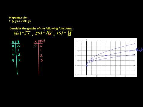 streches and compressions of functions 1
