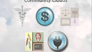 Cloud Types - Public, Private, Hybrid, and Community