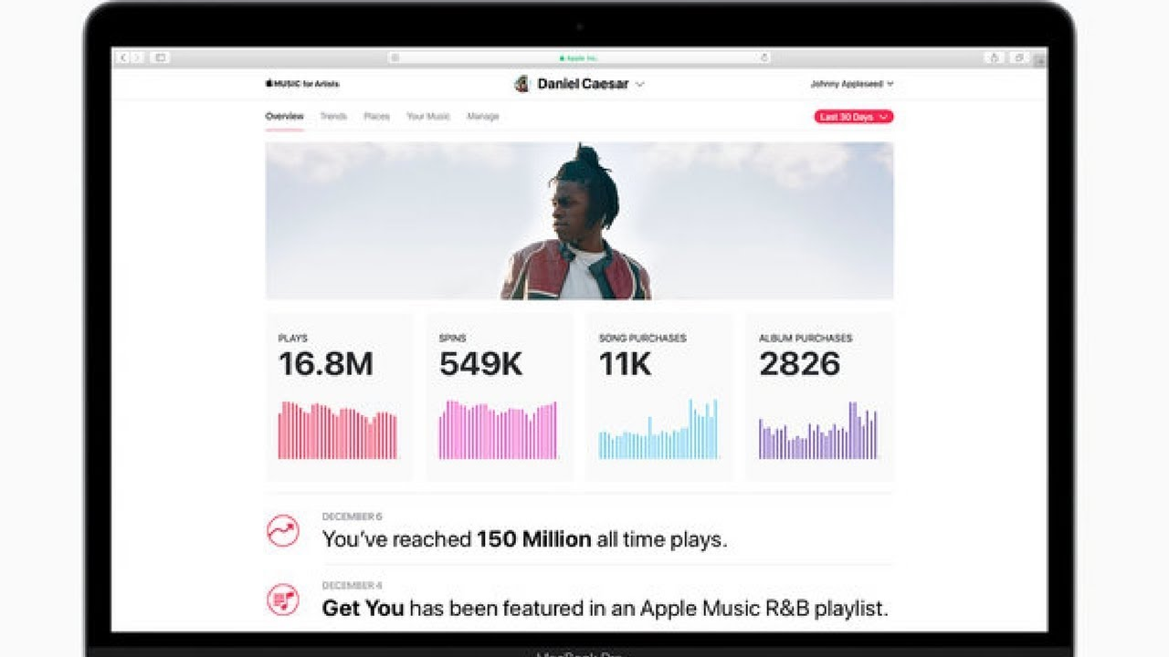 Apple Music Launches Analytics for Artists!