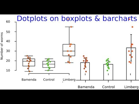 Barcharts or boxplots overlaid with dotplots - a paradigm change on how to  present graphical data