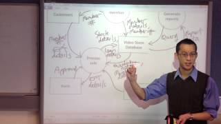Video Store Database: Dataflow Diagram (2 of 2)