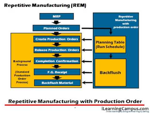 Sap Production Planning Pp Repetitive Manufacturing Types