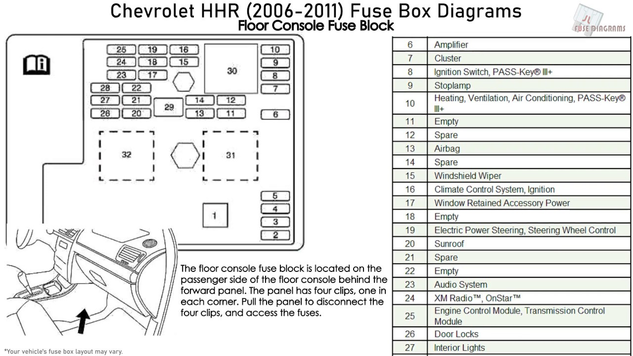 [DIAGRAM_5FD]  Chevrolet HHR (2006--2011) Fuse Box Diagrams - YouTube | 09 Hhr Fuse Box |  | YouTube