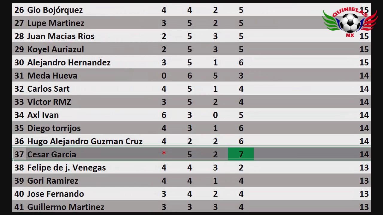 Pronosticos Quiniela Liga Mx Jornada 13 - H Liga MX