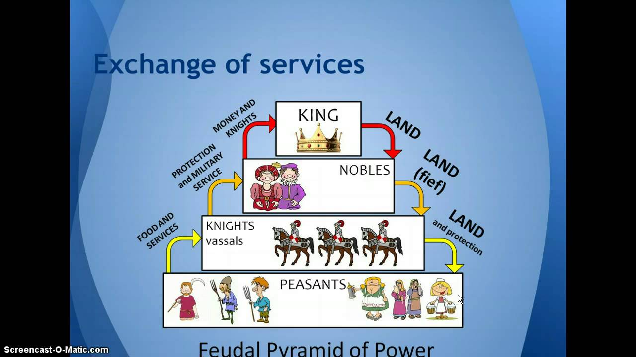 feudal and manor systems and the benefits of those systems in medieval society