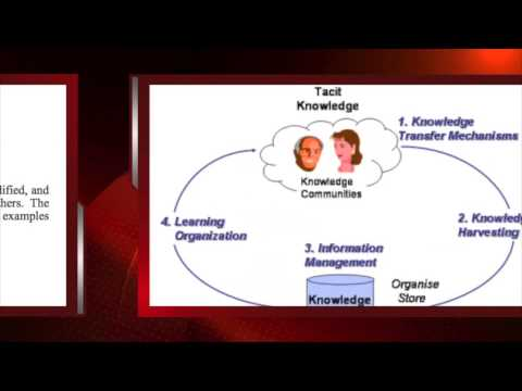 Intoduction to Knowledge Management - types of knowledge