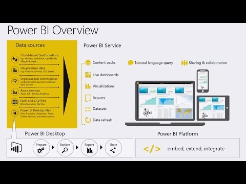 Innovate with Modern BI in the enterprise