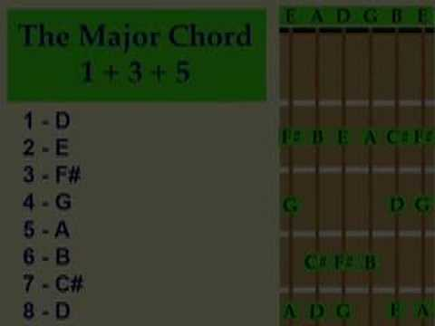 how to build guitar chords youtube. Black Bedroom Furniture Sets. Home Design Ideas