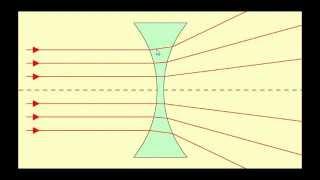 Óptica Geométrica [Aula 01] [Tipos de Feixe de Luz e Tipos de Fonte de Luz¹]